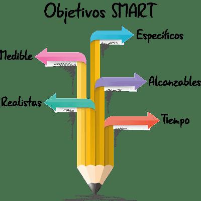 smart. 10 pasos para planificar una estrategia de