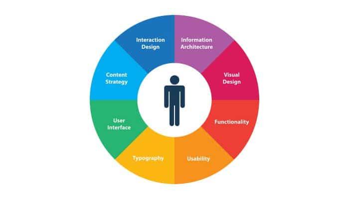el circulo de la experiencia de usuario en productos digitales