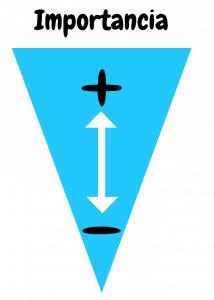 piramide invertida en redaccion web